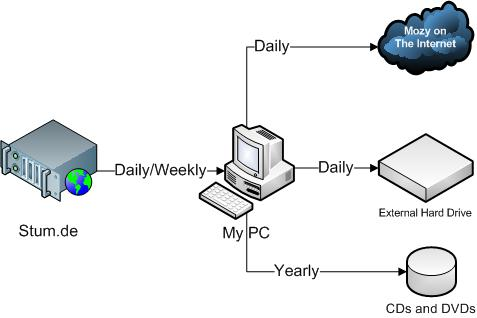 backupstrategy1